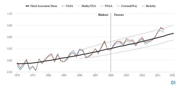 IPCC 2001 graph