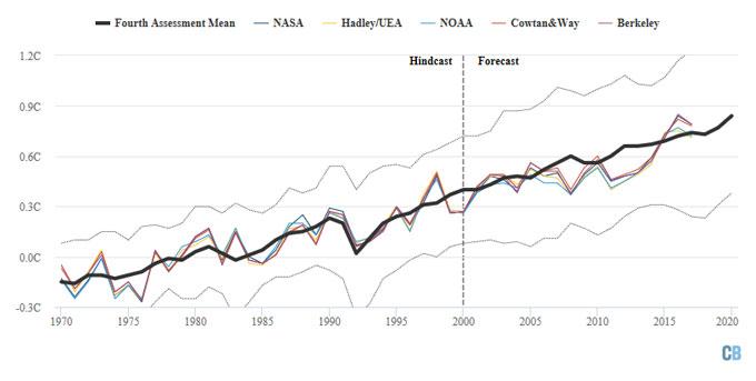 IPCC 2007 graph