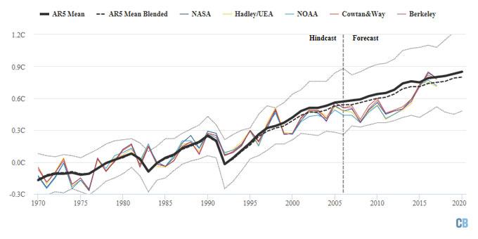 IPCC 2013 graph