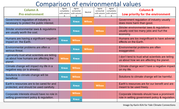 Wilcox and Kraus values chart