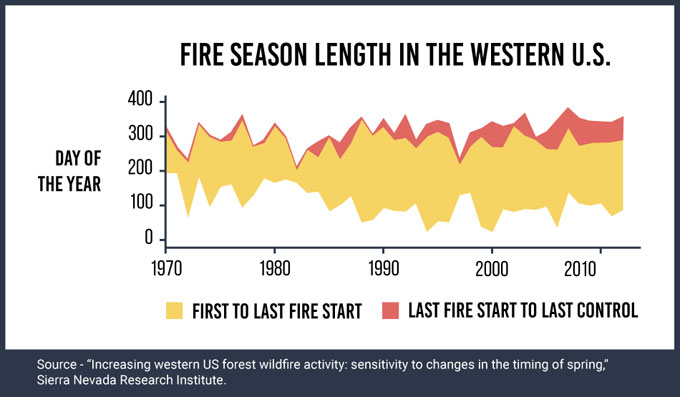 Fire season length