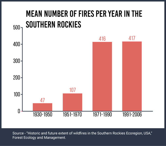 Mean number of fires