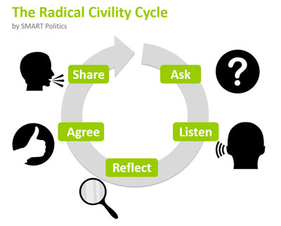Radical Civility Cycle