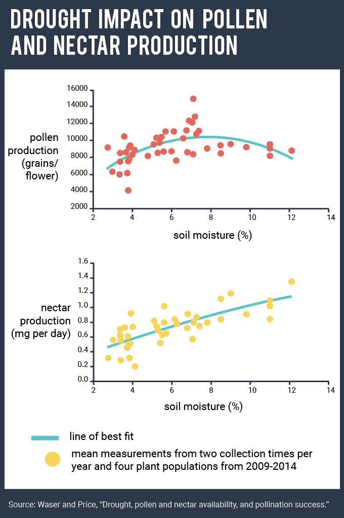 Drought impact chart