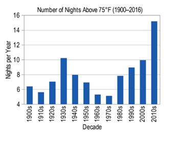 Nights above 75 graph