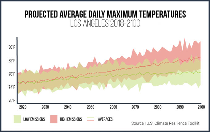 Projected average temps
