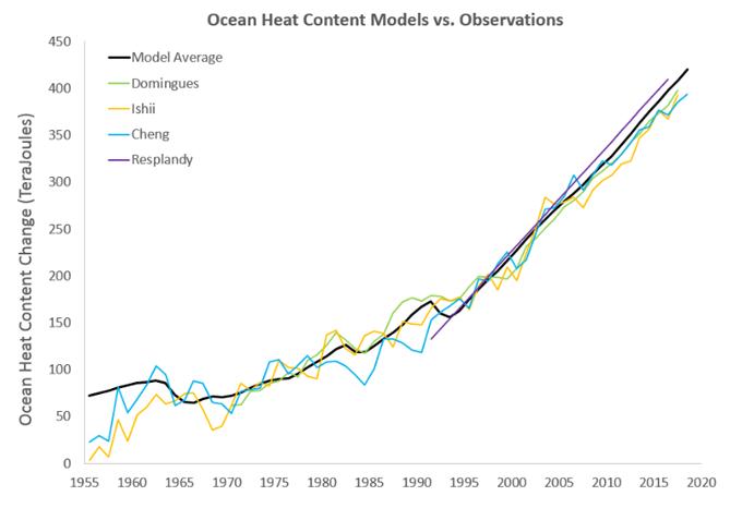Ocean heat content graph