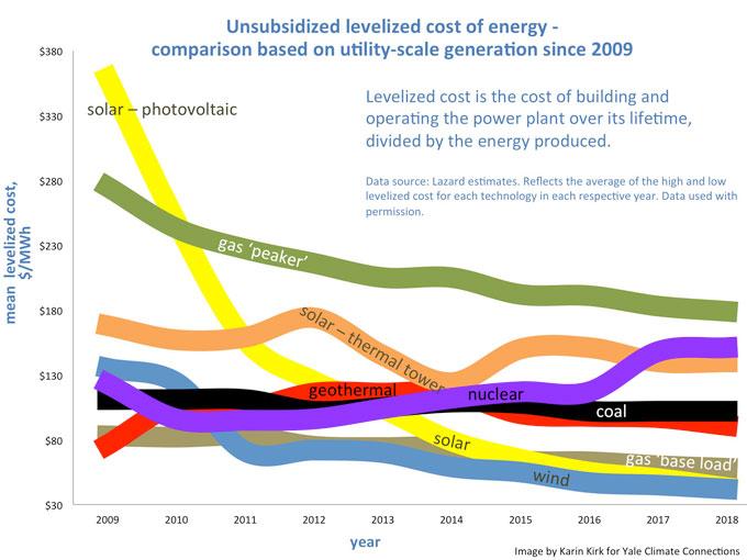 LCOE graph